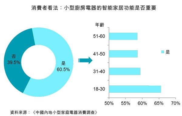 圖:消費者看法:小型廚房電器的智能家居功能是否重要