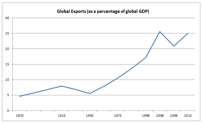 Chart: World trade has yet to recover to pre-financial tsunami levels