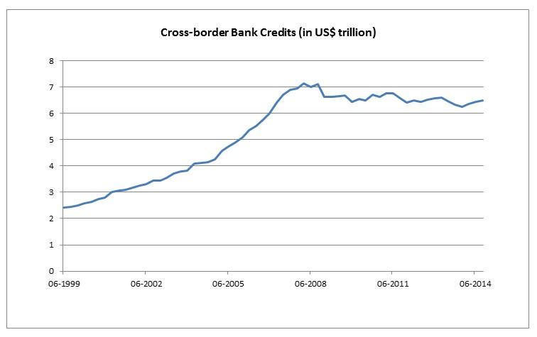 Chart: Stagnant international capital flow