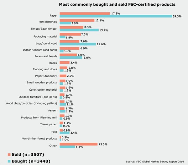 Chart: Most commonly bought and sold FSC-certified products