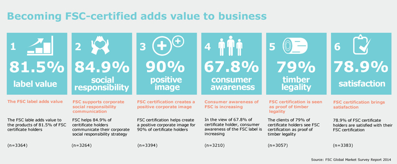 Picture: Becoming FSC-certified adds value to business