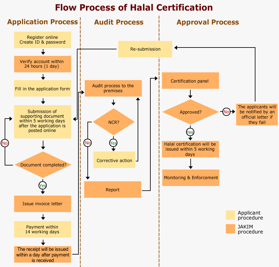Certification: The Key to Accessing ASEAN's Halal Market | HKTDC