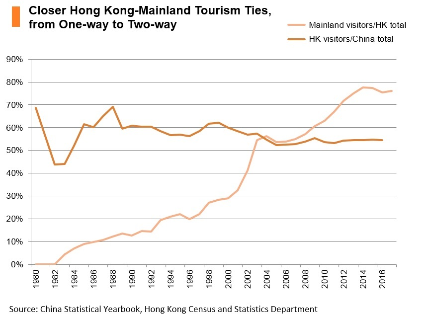 Chart: Closer Hong Kong-Mainland tourism ties, from one-way to two-way
