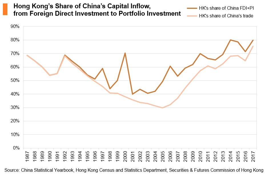 Chart: Hong Kong's share of China's capital inflow