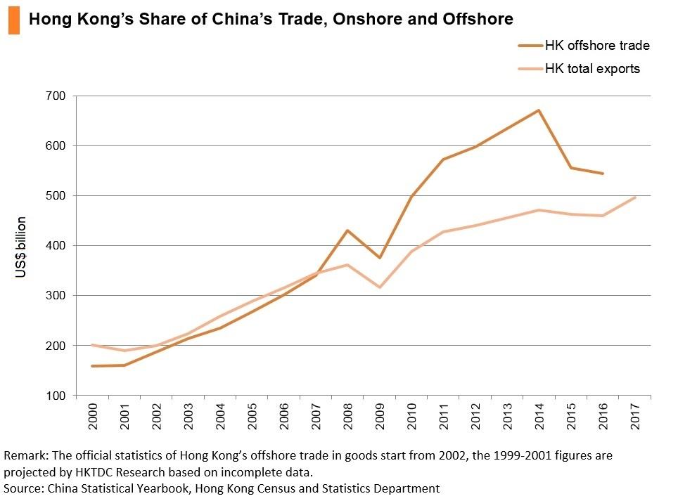Chart: Hong Kong's share of China's trade, onshore and offshore