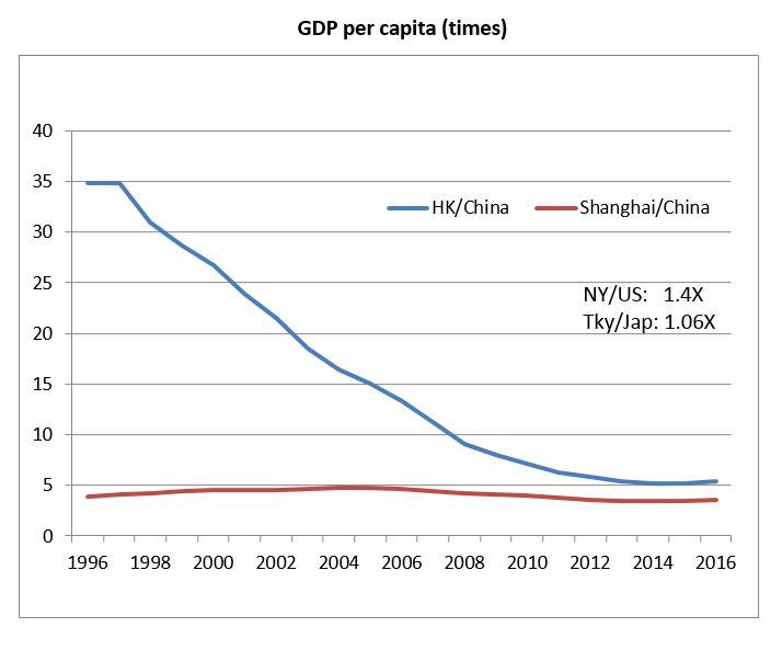Picture: Hong Kong Shanghai GDP per capita