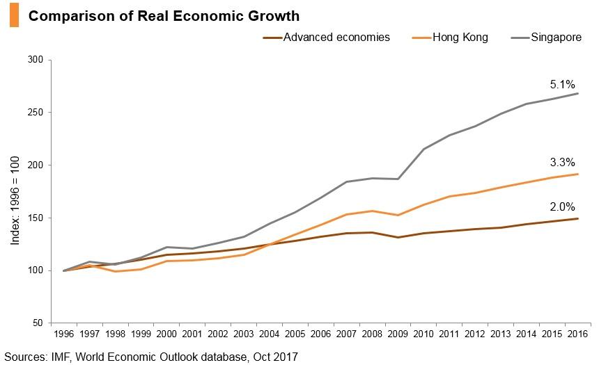 Graph: Comparison of real economic growth