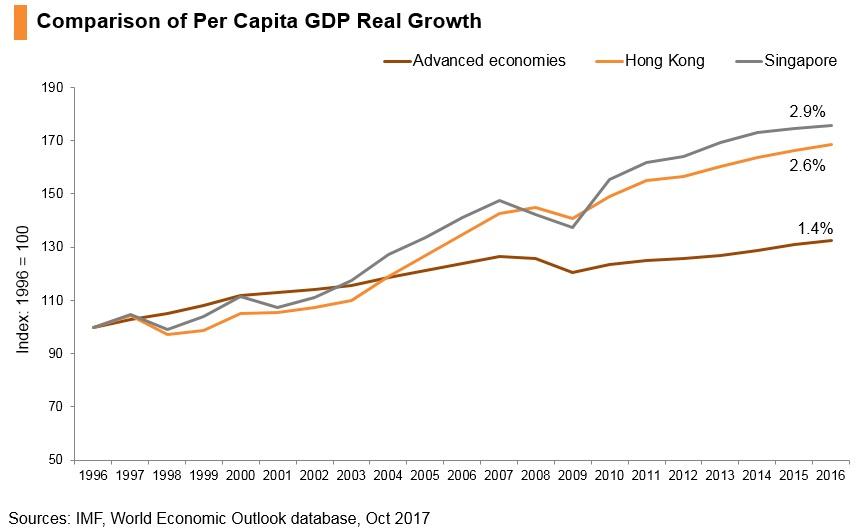 Graph: Comparison of per capita GDP real growth