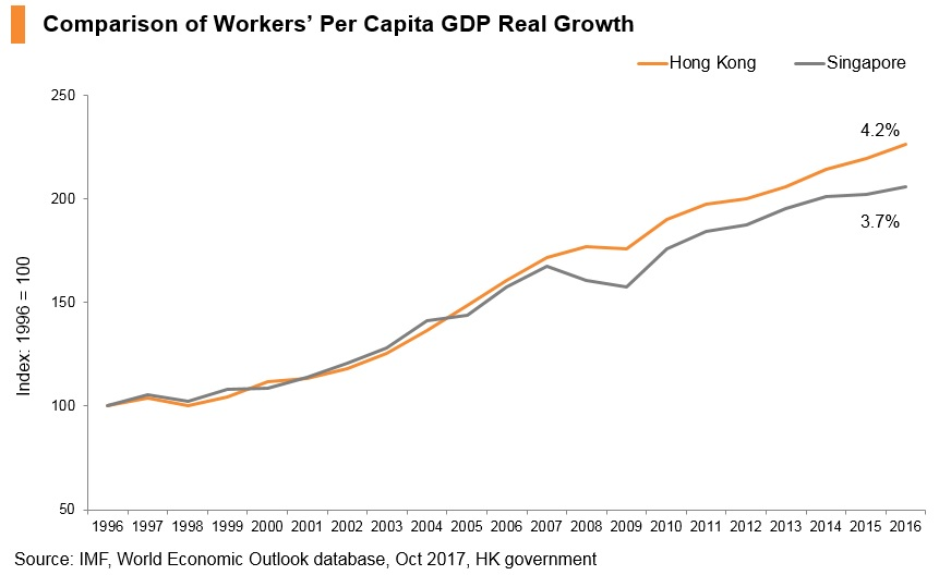 Graph: Comparison of workers' per capita GDP real growth