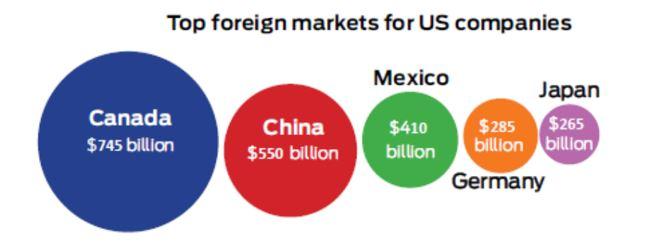 圖: 美國企業最大的海外市場