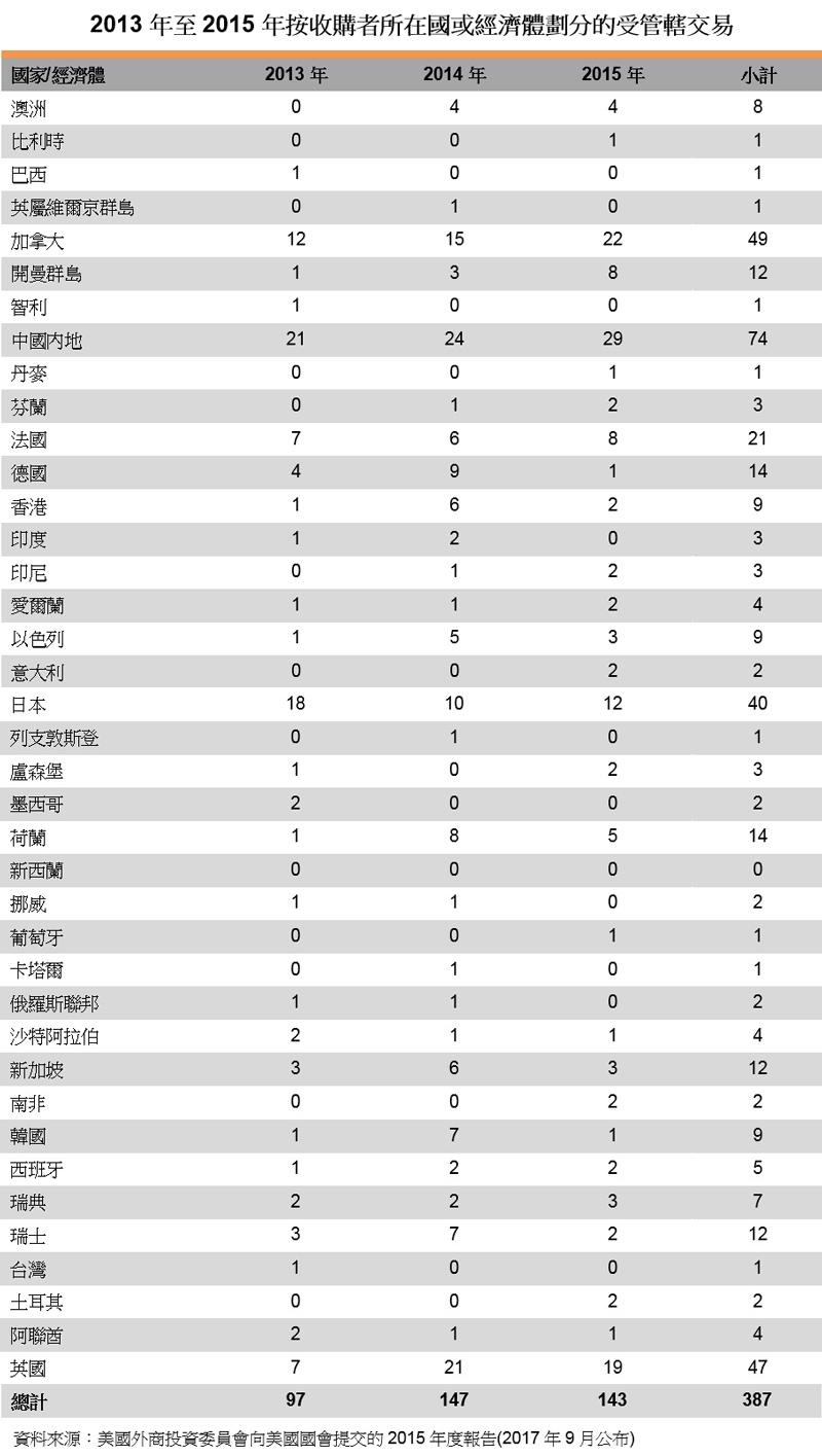 表:2013年至2015年按收購者所在國或經濟體劃分的受管轄交易