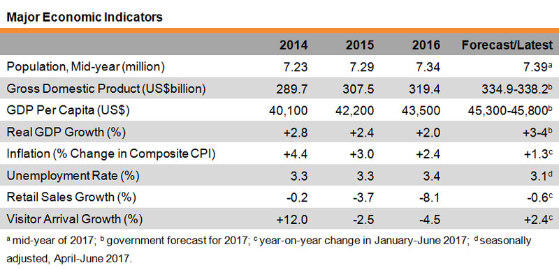 Table: Major Economic Indicators (Hong Kong)