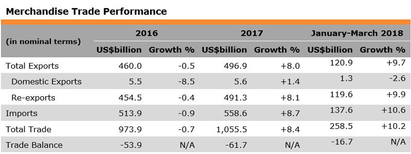 Table: Merchandise Trade Performance (Hong Kong)