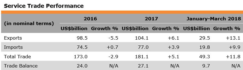 Table: Service Trade Performance (Hong Kong)