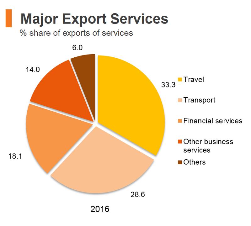 Chart: Major Export Services (Hong Kong)