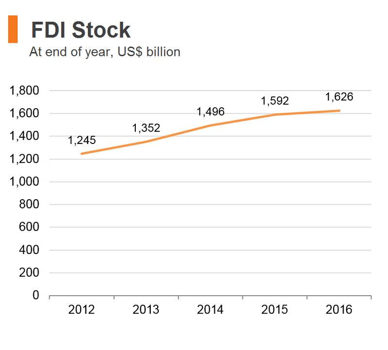 Chart: FDI Stock (Hong Kong)