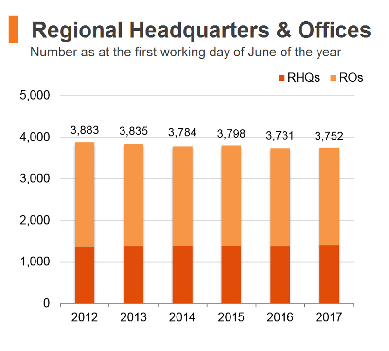 Chart: Regional Headquarters and Offices (Hong Kong)