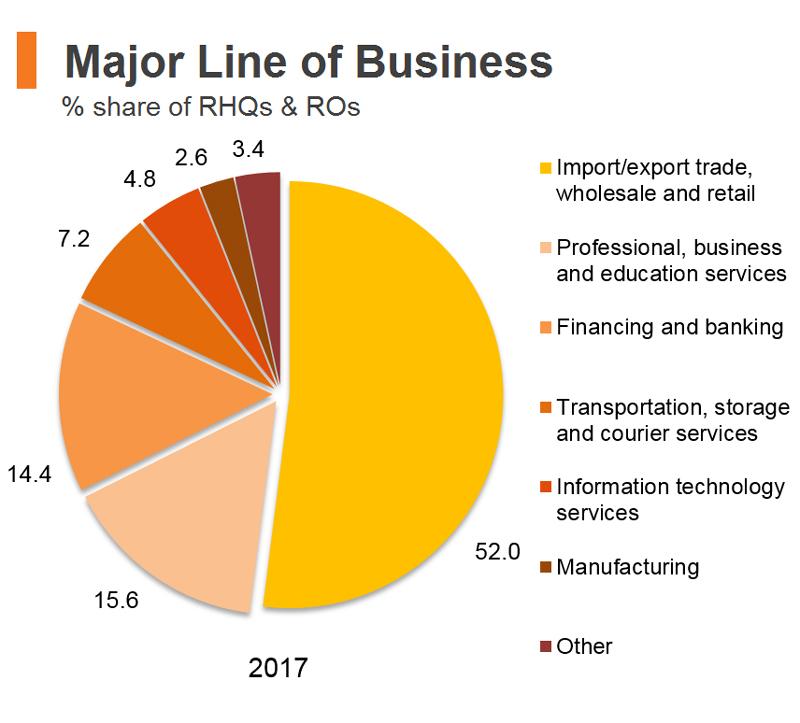 Chart: Major Line of Business (Hong Kong)
