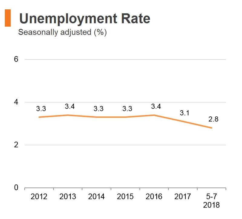 Chart: Unemployment Rate (Hong Kong)