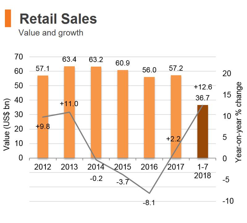 Chart: Retail Sales (Hong Kong)