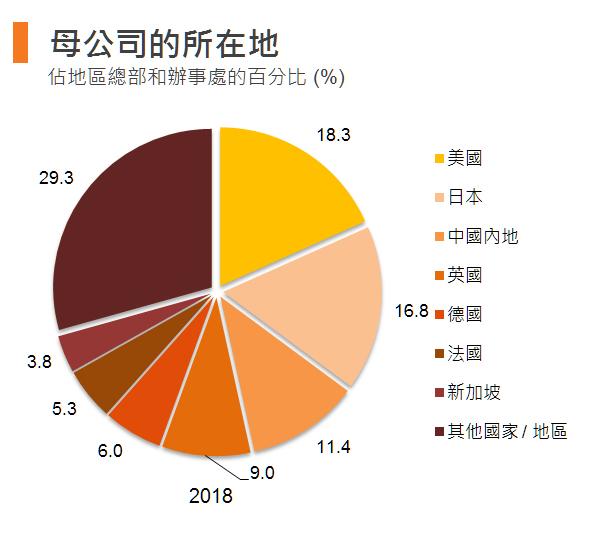图表:母公司的所在地 (香港)