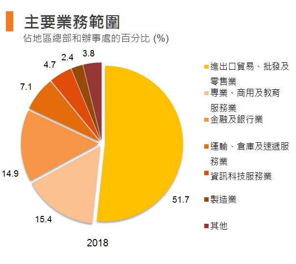 图表:主要业务范围 (香港)