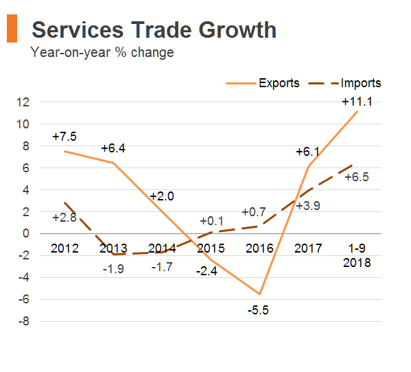 Chart: Services Trade Growth