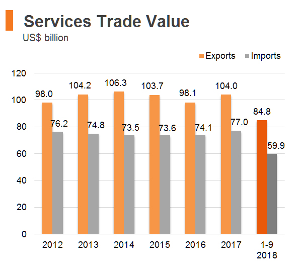 Chart: Services Trade Value