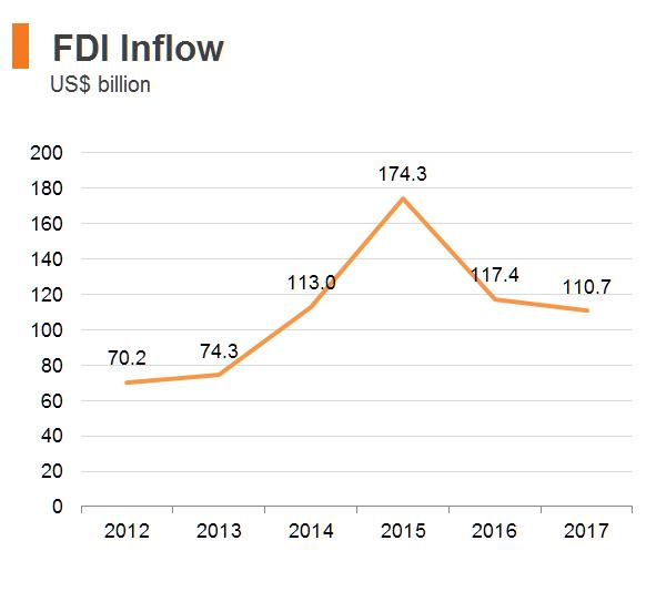 Chart: FDI Inflow (Hong Kong)