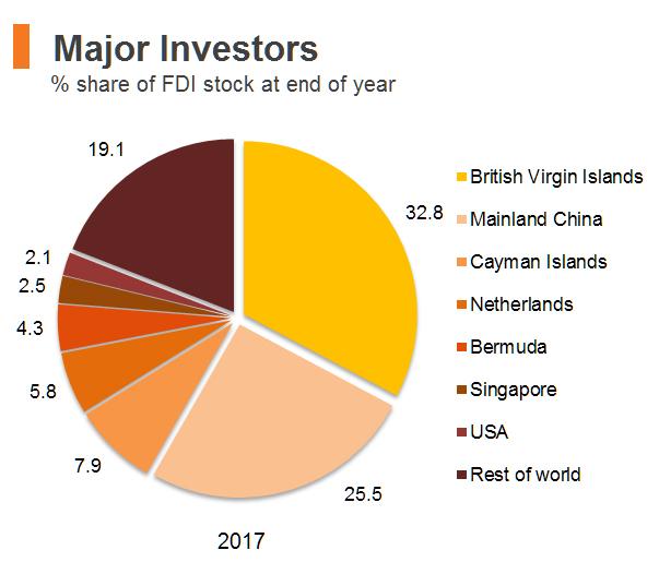 Chart: Major Investors (Hong Kong)