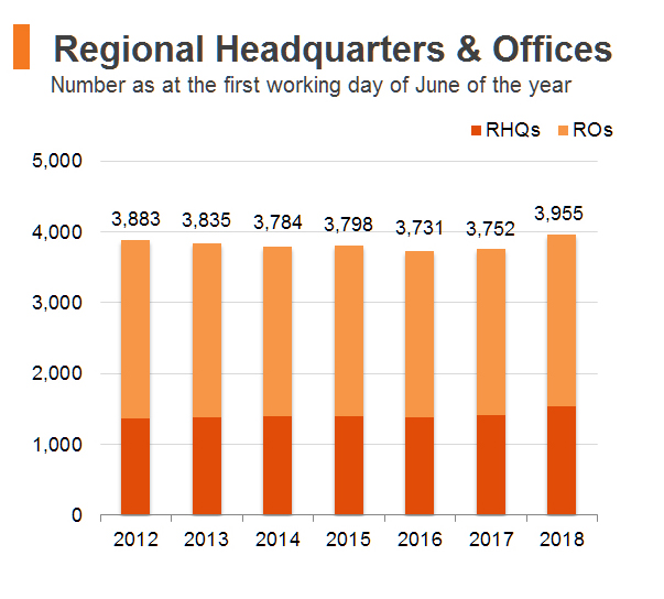 Chart: Regional Headquarters & Offices (Hong Kong)