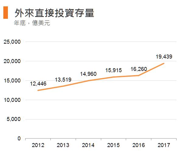 图:外来直接投资存量 (香港)