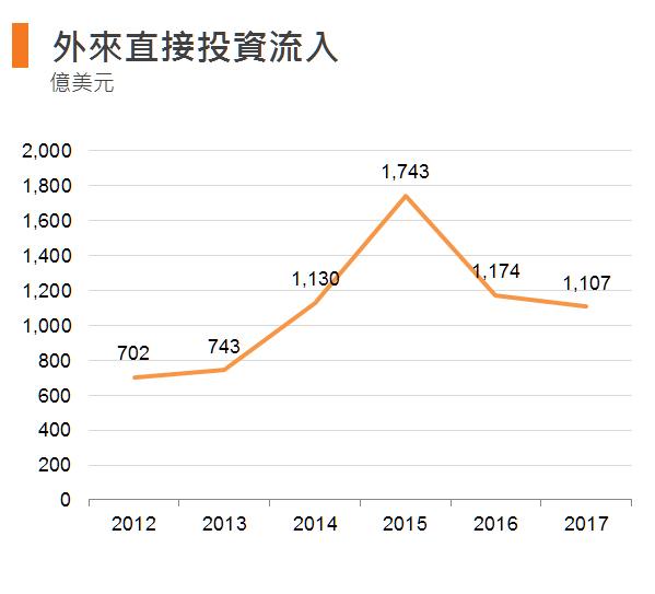 图:外来直接投资流入 (香港)