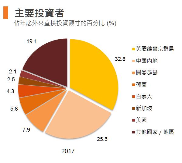 图:主要投资者 (香港)