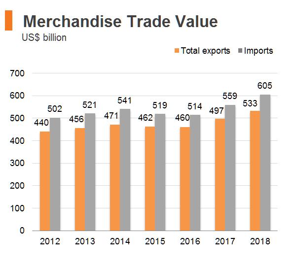 Chart: Merchandise Trade Value (Hong Kong)