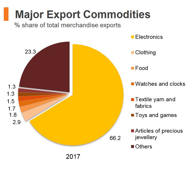 Chart: Major Export Commodities (Hong Kong)