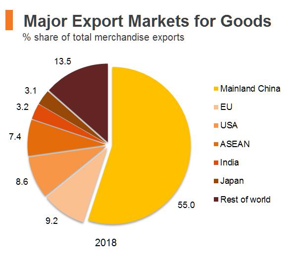 Chart: Major Export Markets for Goods (Hong Kong)