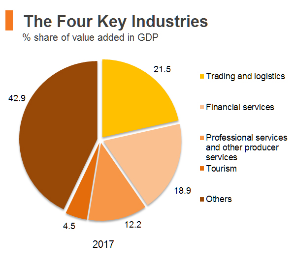 Chart: The Four Key Industries (Hong Kong)