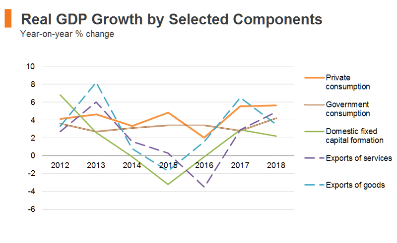Chart: Real GDP Growth by Selected Components (Hong Kong)