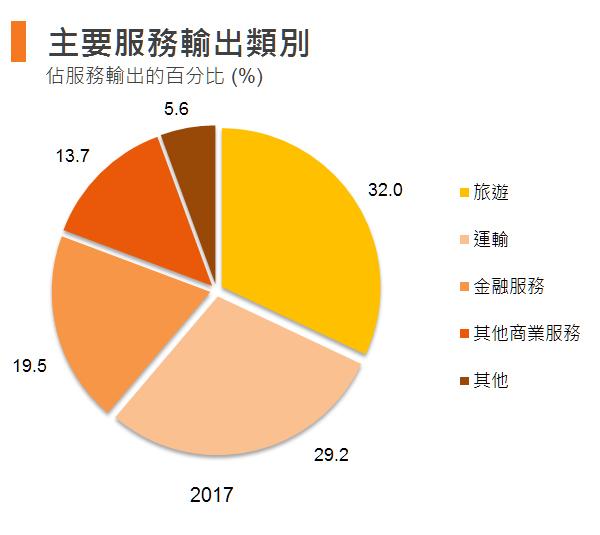 图:主要服务输出类别 (香港)