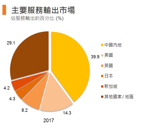 图:主要服务输出市场 (香港)