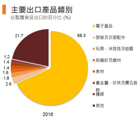 图:主要出口产品类别 (香港)