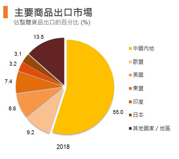 图:主要商品出口市场 (香港)