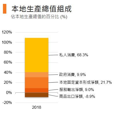 图:本地生产总值组成 (香港)