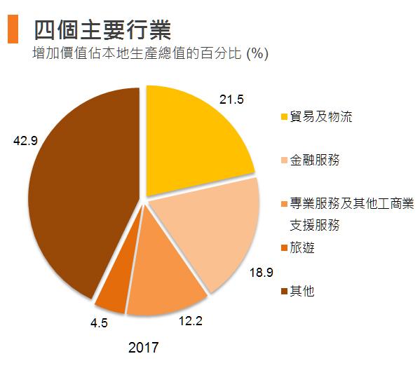 图:四个主要行业 (香港)