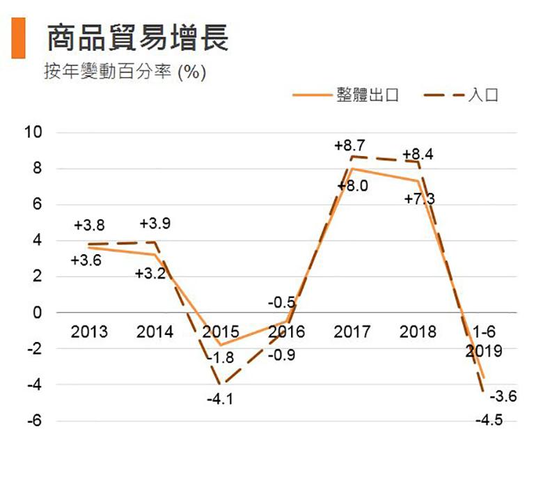 图: 商品贸易增长 (香港)