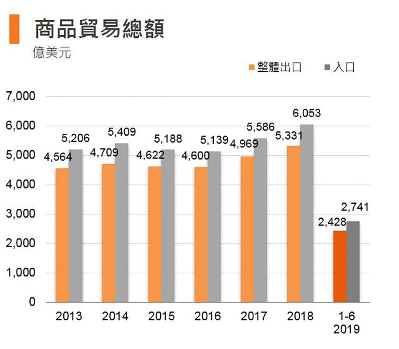 图: 商品贸易总额 (香港)