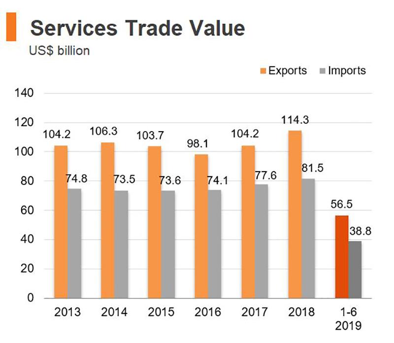 Chart: Services Trade Value (Hong Kong)