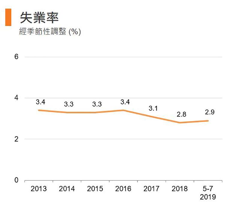图:失业率 (香港)