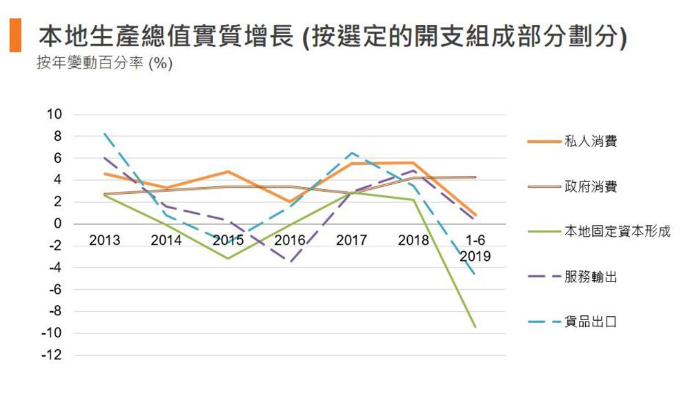 图:本地生产总值实质增长 (香港)